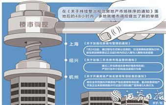 八部门四方面出手调控楼市 上海等地应声加码